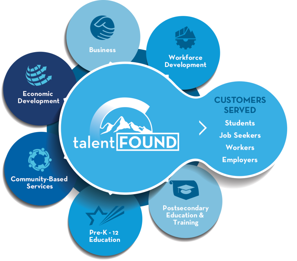 the services provided by the Colorado talent development network and the customers of the network